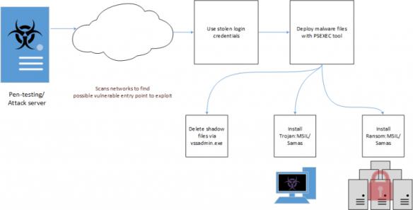 Samsam-ransomware-attack-chain-768x391