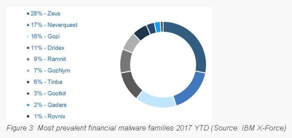 malwarefams