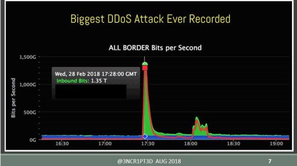 biggest ddos recorded